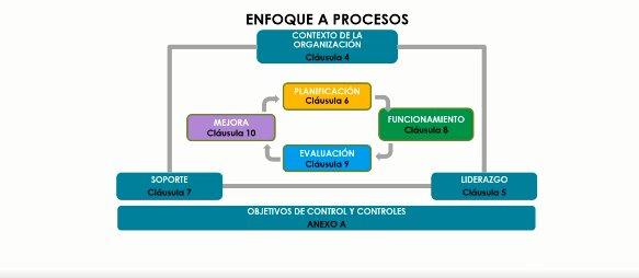 ISO 27701 e ISO 27001. Ciberseguridad y privacidad el coctel perfecto