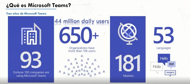 Microsoft Teams. Intro y demo.
