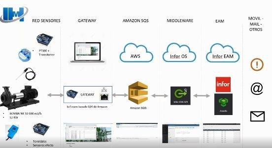 Mantenimiento 4.0 = EAM + IoT + ML + Big Data. Te lo contamos fácil.