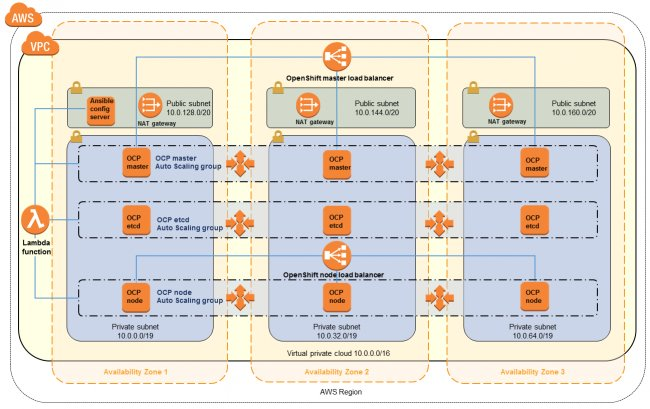Amazon Red Hat OpenShift