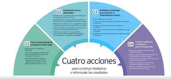 Continuidad de Negocio y Resiliencia Organizacional para la supervivencia del Negocio