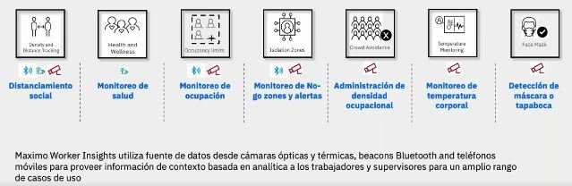 Seguridad Post Covid en los centros de trabajo con IBM Worker Insights